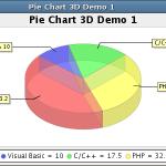 JFreeChartの円グラフ(PieChart)で日本語が文字化け(Windows)